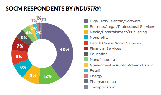 SOCM Respondents by Industry: The Community Roundtable: State of Community Management 2016