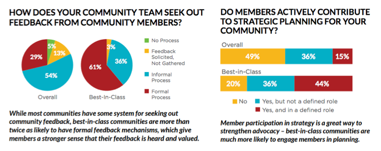 Community Feedback: The Community Roundtable: State of Community Management 2016
