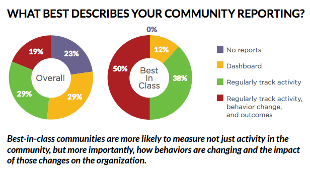 Community Reporting: The Community Roundtable: State of Community Management 2016