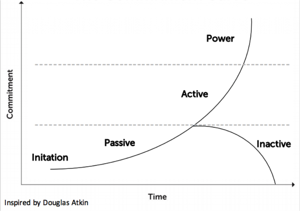The Commitment Curve