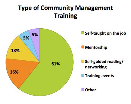 Type of comm management training