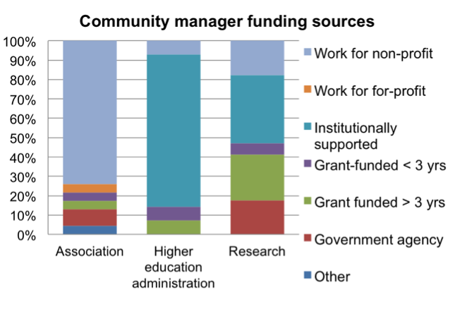 Community manager funding sources