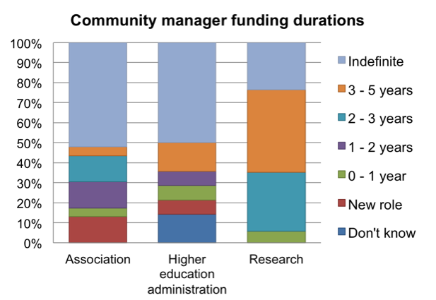 Community manager funding durations