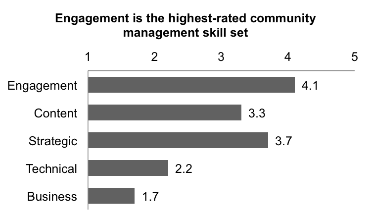 Figure 1. Average importance of community management skill sets on a scale of 1 to 5 (least to most important). Averages are of all survey respondents who identified as community managers.