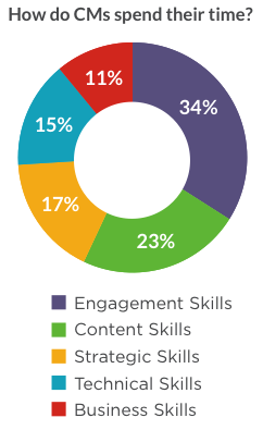 Figure 2. This measure of the importance of the different community management skillsets is from The Community Roundtable's 2016 State of Community Management report.