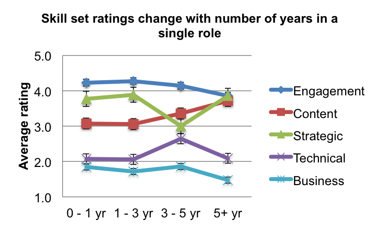 Figure 3. Average importance of each skill set for community managers in a single community management position. Each skill set is ranked from 1 to 5 (least to most important). Number of respondents in each category: 0 - 1 yr (13), 1 - 3 yr (18), 3 - 5 yr (14), 5+ yr (21). Error bars represent standard error of the mean.