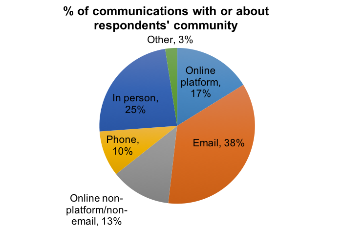 Figure 1. Amount of communication that takes place via various channels.