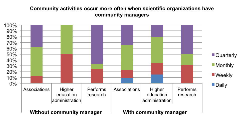Figure 1. Percentage of activities held at different time intervals, across different organization types in the absence or presence of a community manager.