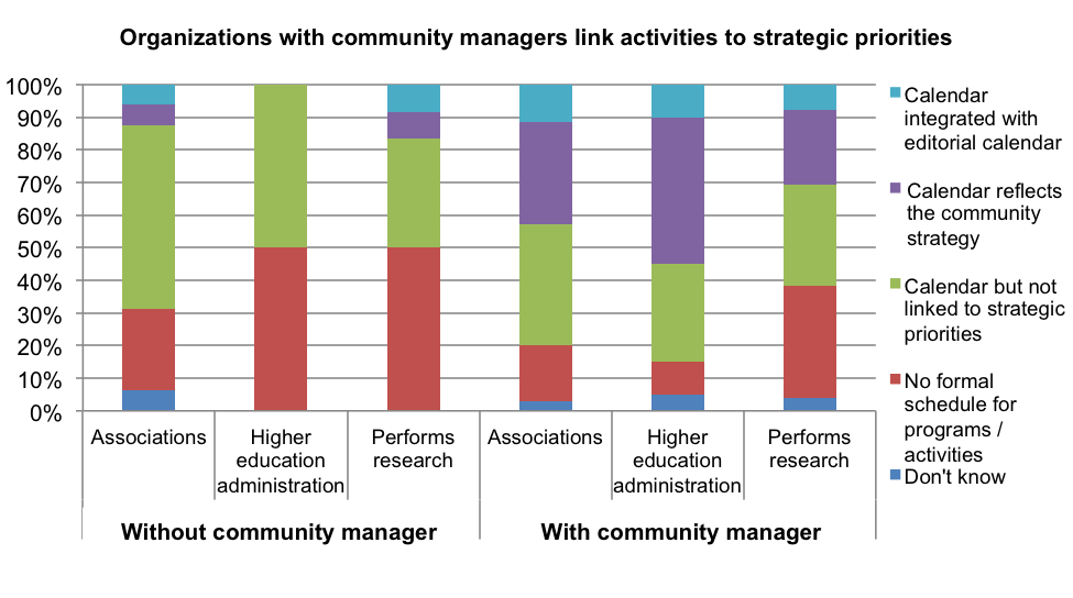 Figure 2. Approach to activity scheduling in communities, broken out by organization type and by the absence or presence of a community manager.