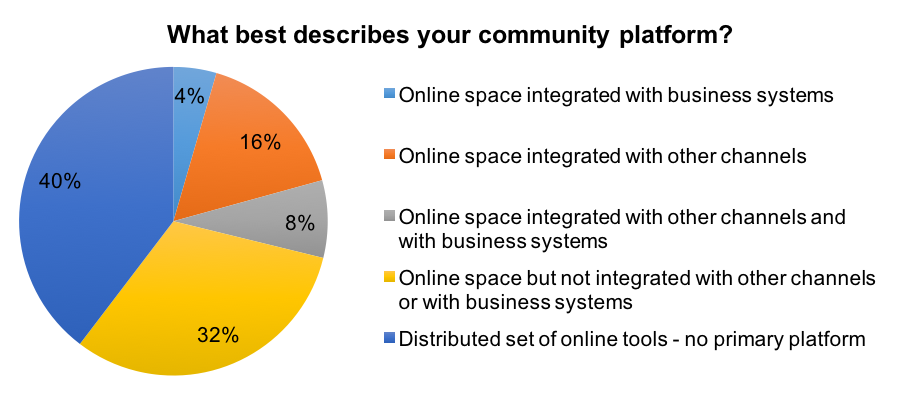 Figure 3. How a community's platform is best described by the community manager.