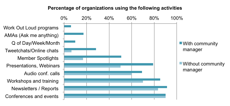 Figure 3. Extent of use of various activities, in scientific organizations with or without a community manager.