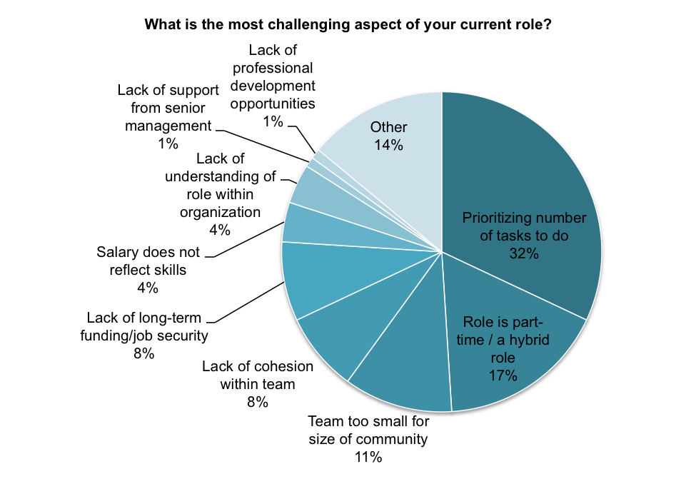 "Figure 1. Responses to the question, ""What is the most challenging aspect of your current role?"" by survey respondents who identified as community managers."