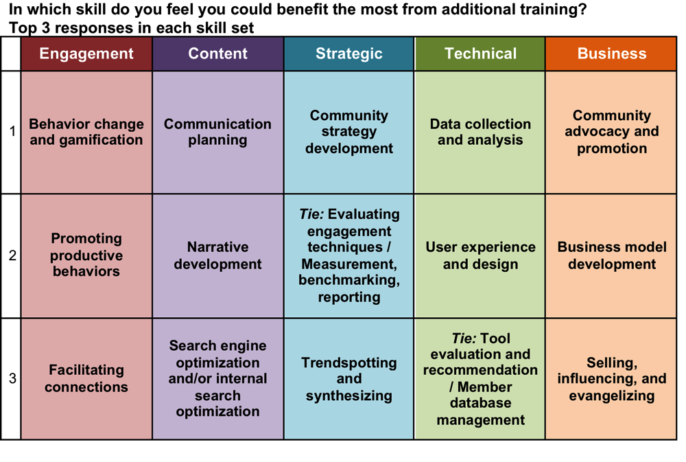 Figure 2. Top three skills, in each skill set, in which community managers feel they could benefit the most from additional training.