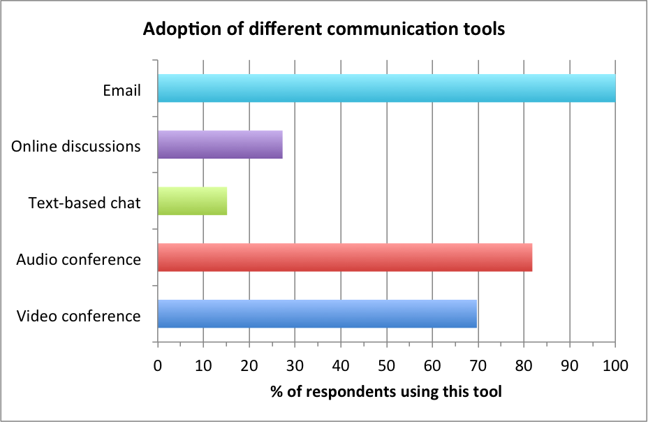 Tool adoption