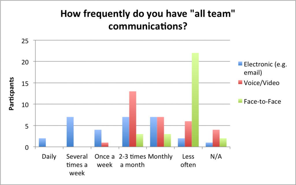 All team communications frequency