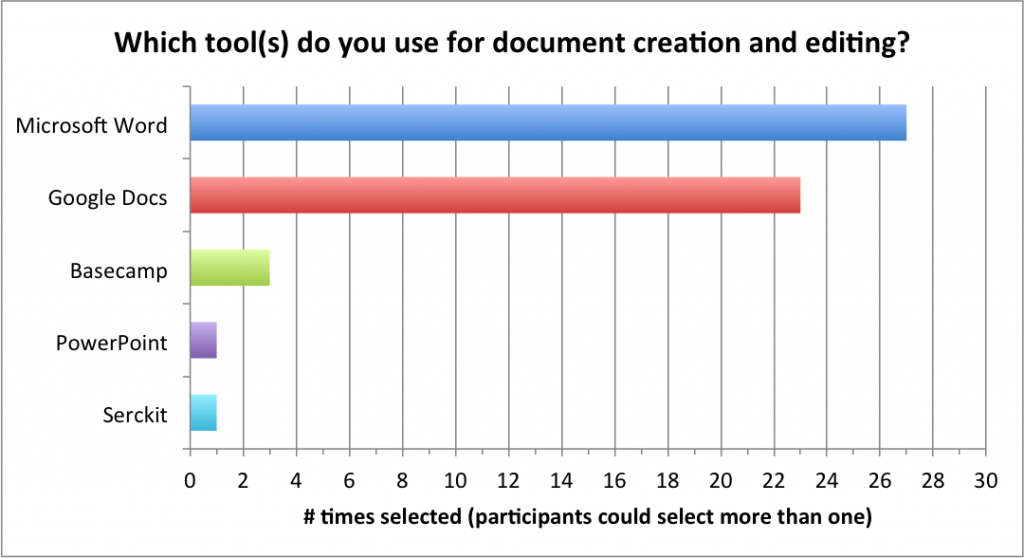 which tools used for document creation