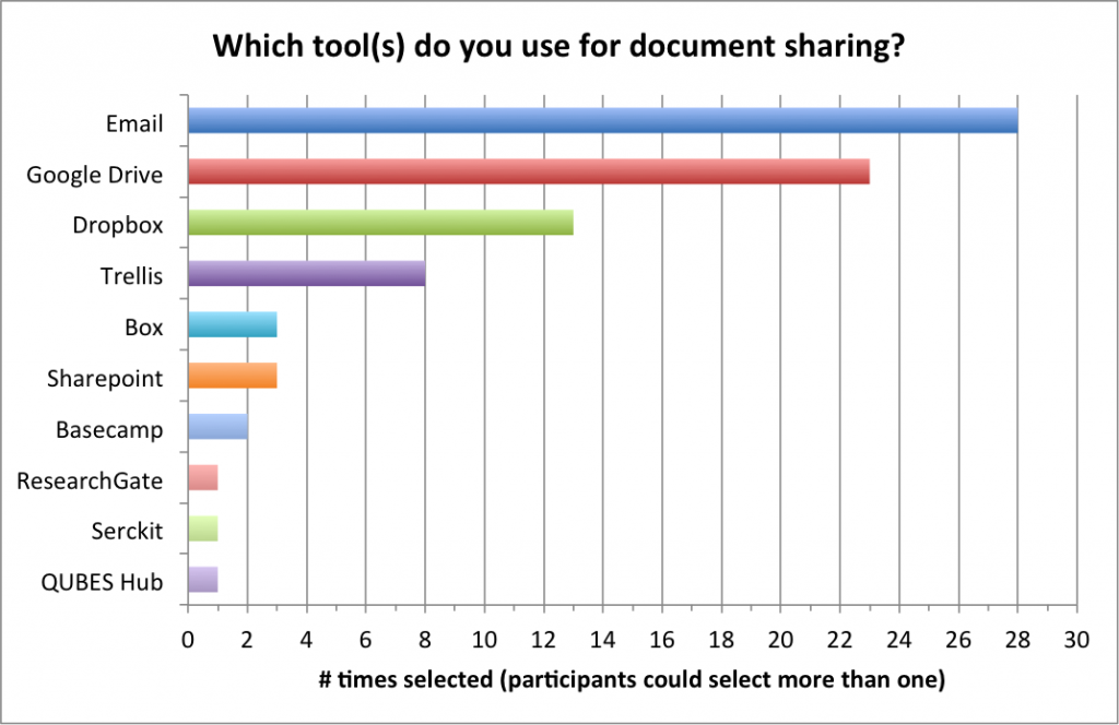 which tools used for document sharing