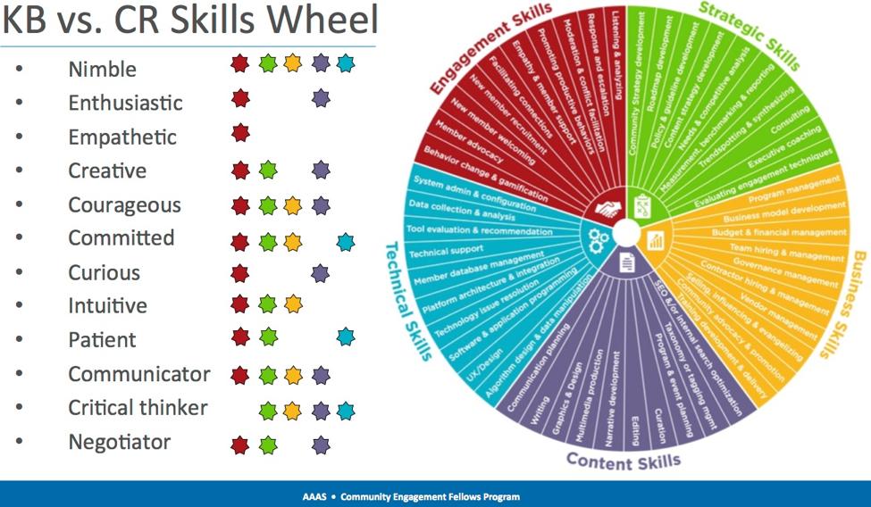KB vs CR Skills Wheel